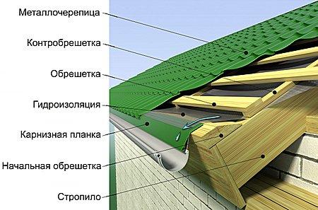 Kak-sdelat-obreshetku-pod-metallocherepicu