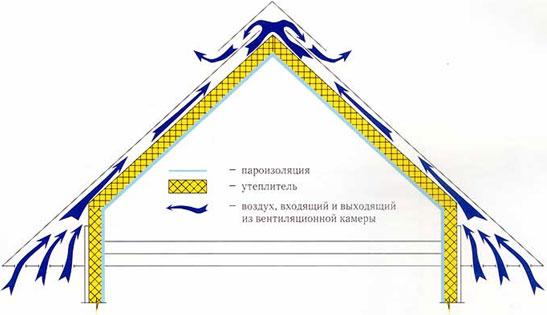 luchshij-uteplitel-dlya-kryshi