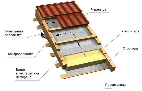 Парогидроизоляция для крыши из металлочерепицы уретановая мастика купить в краснодаре