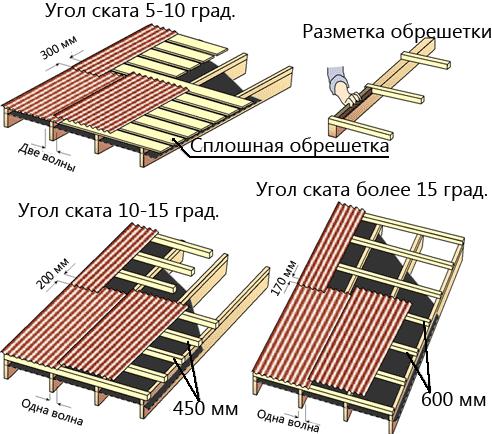 Как накрыть крышу ондулином фото 289-430
