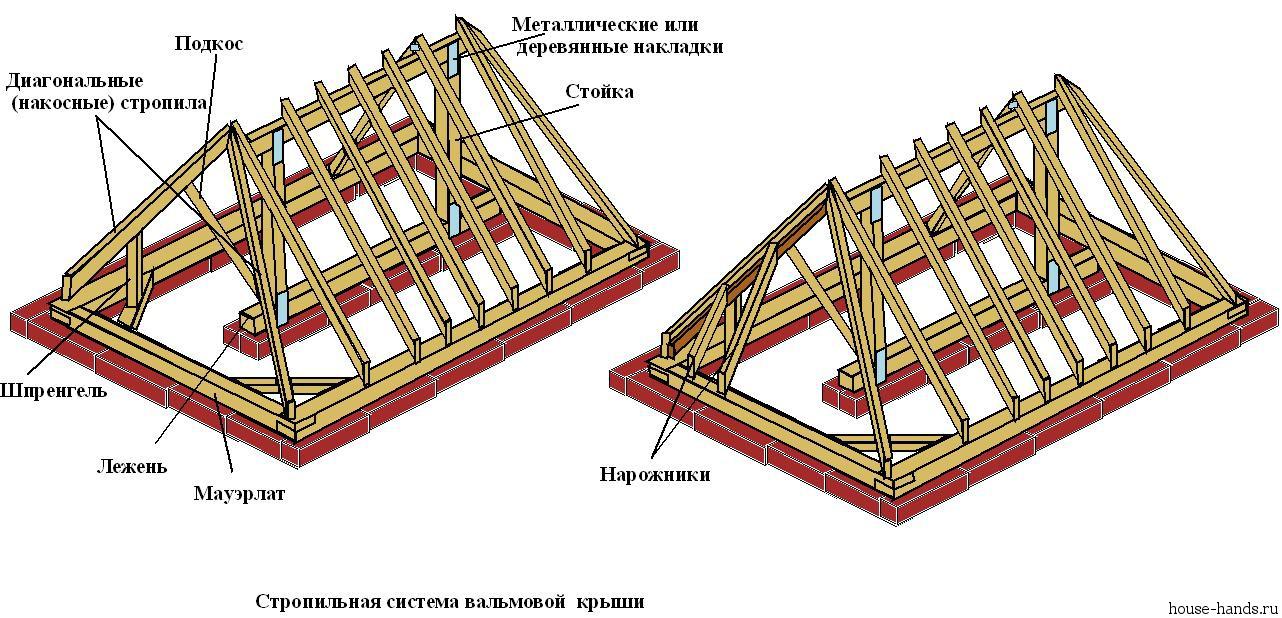 стропильной-системы-вальмовой-крыши