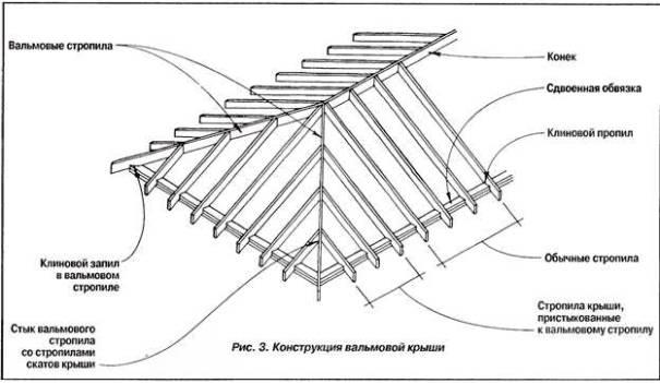 valmovaya-krysha