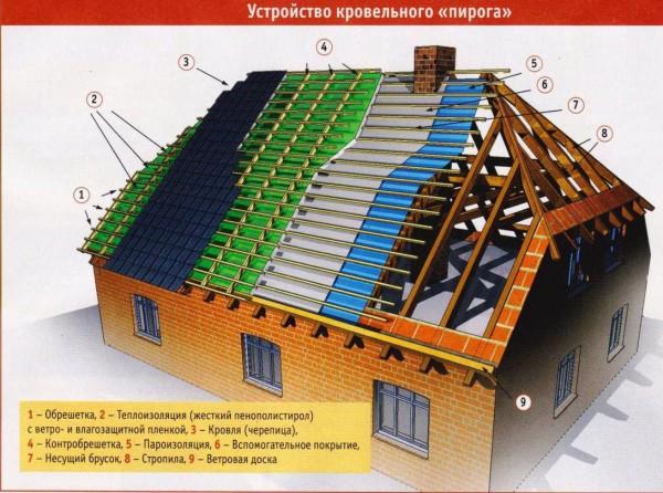 krovelnyj-pirog-poluvalmovoy-kryshi-e1378970753479