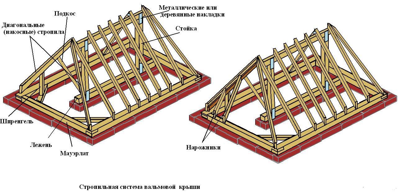 Как сделать трехскатную крышу своими руками 201