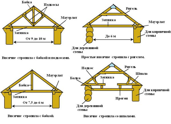 visyachie-stropila