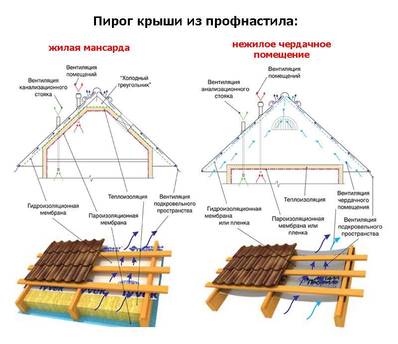 Кроем крышу дома своими руками пошагово 90