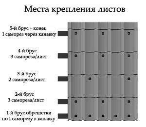 metallocherepica-svoimi-rukami