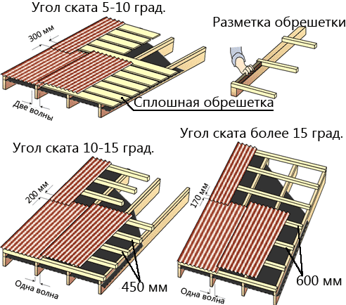 montazh-kryshi-iz-ondulina