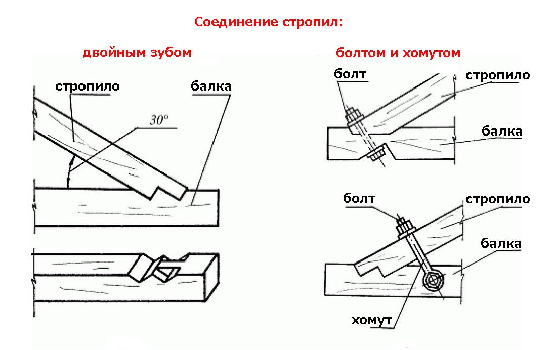 kreplenie-stropil-k-stene