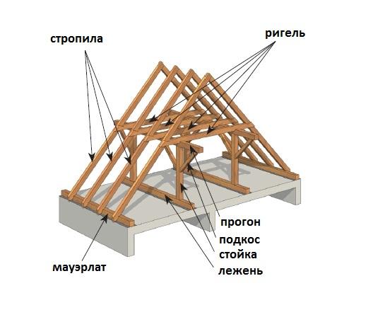 krysha-svoimi-rukami-dvuskatnaya