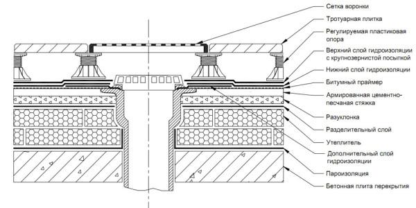 shema-plitka-opory-2