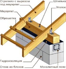 visyachie-stropila-104