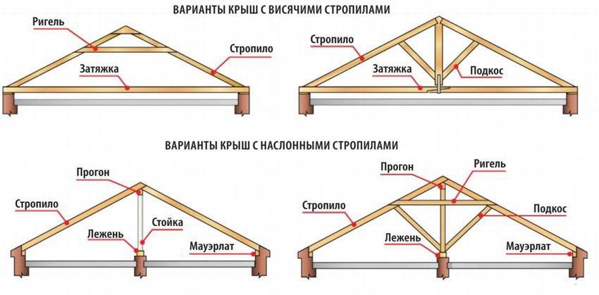 Variantyi-kryish-s-naslonnyimi-i-visyachimi-stropilami