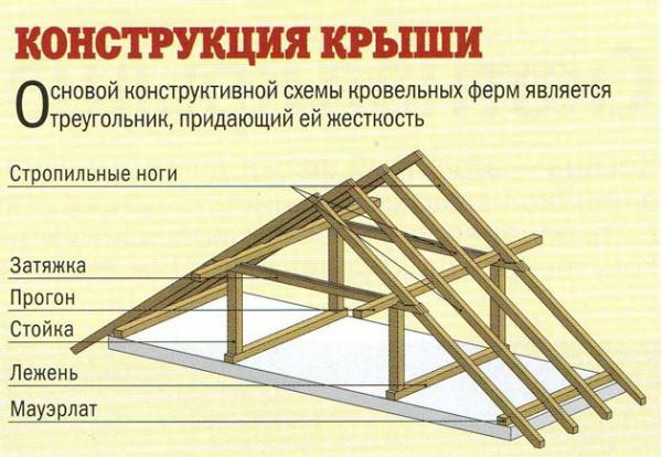 konstruktsiya-krish
