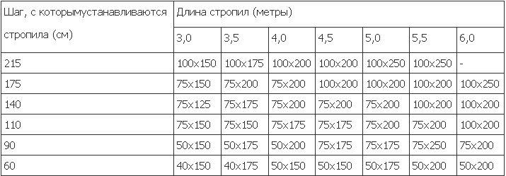Упрощенная таблица расчета для крыш из металлочерепицы и профнеастила
