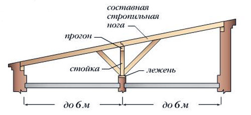 stropilnaya-sistema-odnoskatnoj-kryshi